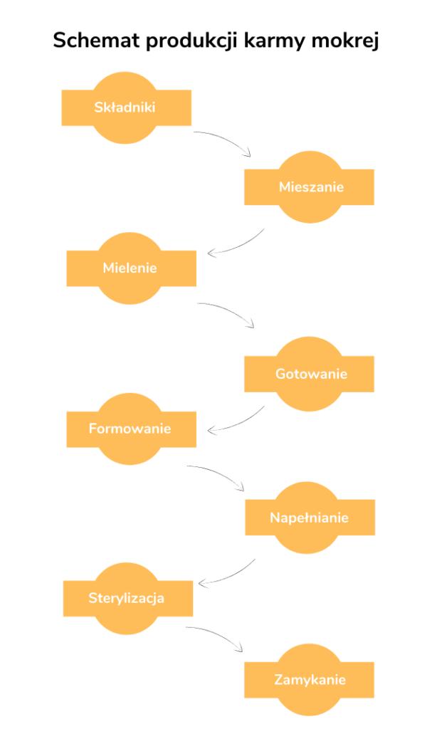 Schemat produkcji karmy mokrej