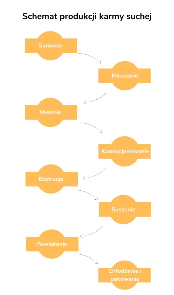 Schemat produkcji karmy suchej