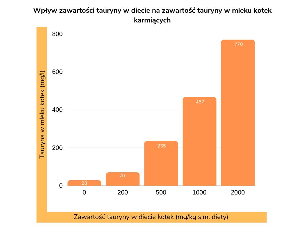 Wpływ zawartości tauryny w diecie na zawartość tauryny w mleku kotek karmiących